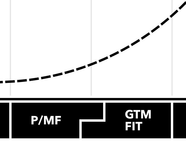 MEOM Tuotteen kasvupolku PMF & GTM