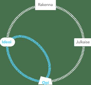 Design Sprint - Ideoi - Opi