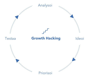 Growth Hacking -prosessi